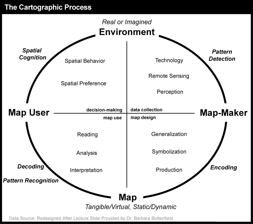 cartographic process